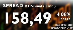 Spread BTP-Bund (10 anni) in tempo reale