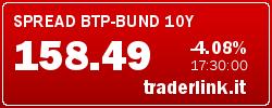 spread, spread btp-bund 10y